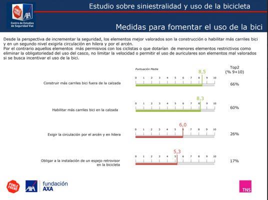 Estudio-carril-biciWB