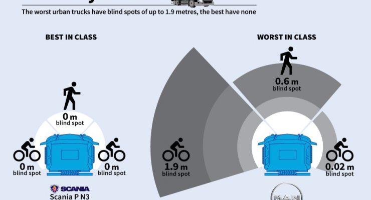Un estudio halla una gran diferencia en los mejores y los peores camiones sobre los puntos ciegos que causan cientos de muertes en carretera