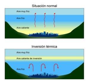 Diagrama de inversión térmica